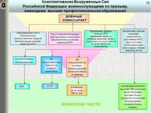 Справка о приеме транспортных средств в Вооруженные Силы, другие войска и воинские формирования пунктом приема техники