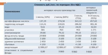 Калькуляция цены единицы продукции (работ, услуг)