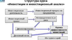 Перечень инвестиционных проектов, предусмотренных к реализации с использованием иностранных инвестиций