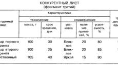 Пример заполнения конкурентного листа (на примере закупки ноутбука за счет средств республиканского бюджета)