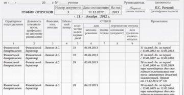 Сведения в график отпусков о замене отпуска денежной компенсацией (Образец заполнения)