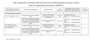 План мероприятий по улучшению условий труда (Образец заполнения)