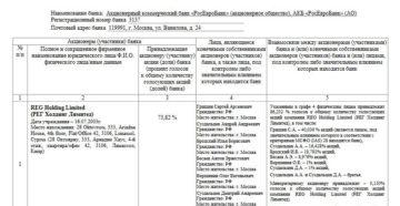 Список акционеров, участвующих в подписке на акции банка