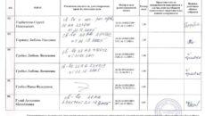 Регистрационный лист (для получения бюджетных средств в территориальном казначействе)