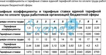 Расчет повышения тарифной ставки первого разряда по организациям