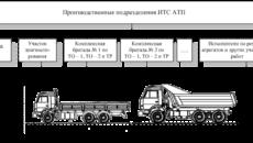 График работы личного состава постов и бригад ремонтного подразделения