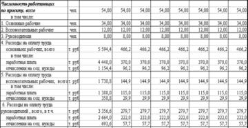 Расчет потребности в трудовых ресурсах и расходов на оплату труда работников (Таблица 6 расчета бизнес-плана развития)