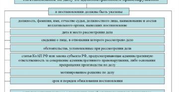 Постановление о приостановлении / возобновлении рассмотрения дела об административном правонарушении