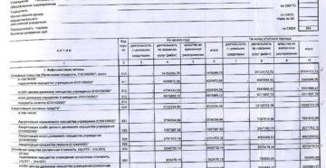 Бухгалтерский баланс (Форма 1) (для бюджетных организаций)