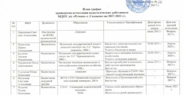 План мероприятий по подготовке и проведению аттестации руководящих работников и специалистов организации