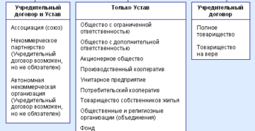 Учредительный договор объединения юридических лиц