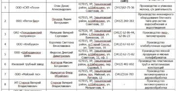 Список организаций, находящихся на территории