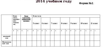 Отчет о проведении первого, второго и третьего этапов республиканской олимпиады