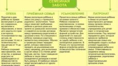 Согласие ребенка на установление опеки (попечительства), устройство в приемную семью, детский дом семейного типа