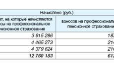 Индивидуальные сведения на профессиональное пенсионное страхование. Форма ПУ-6