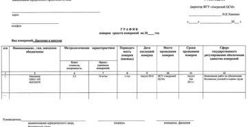 График проведения поверки и регулировки средств измерений на выезде ПЛИТ