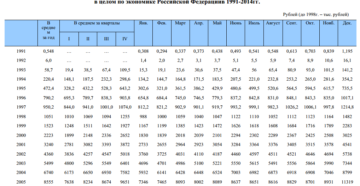 Расчет оплаты труда работников по экономике в целом
