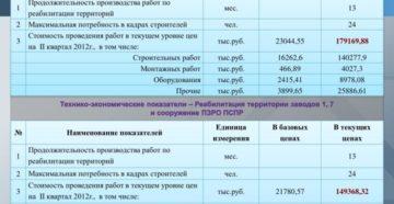 Технико-экономические показатели организации на дату консервации