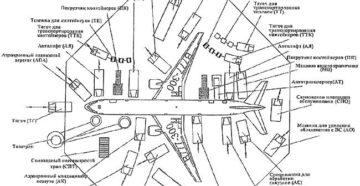 Ведомость непригодных к дальнейшему использованию комплектующих изделий воздушного судна (авиационного двигателя), содержащих черные и цветные металлы