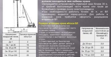 Инструкция по безопасной работе машин и механизмов вблизи ЛЭП и в охранных зонах электрических сетей