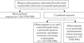 Список гражданских/уголовных дел, назначенных к слушанию в суде (в районных (городских), межгарнизонных военных судах Республики Беларусь) (Форма)