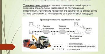 Калькуляция транспортных затрат на 1 тонну