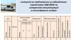 План-график контроля качества атмосферного воздуха на границе СЗЗ и в жилой зоне в период НМУ