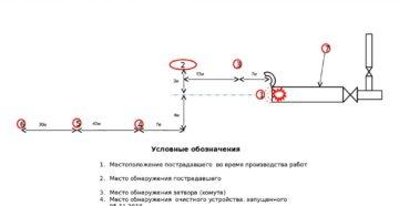 Схема места несчастного случая